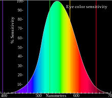 Eyes Are Sensitive To Light Color Vision Wikipedia