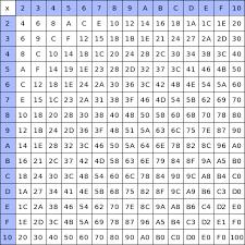 Multiplication Tables Pdf by Multiplication Chart Pdf Color Edgrafik