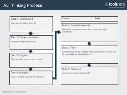 8d report template a3 thinking process a great problem solving tool toolshero