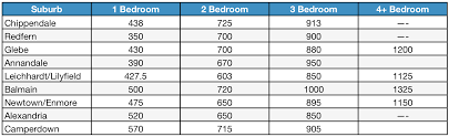 Utility Cost For 1 Bedroom Apartment Average Electricity Bill 1 Bedroom Apartment Sydney
