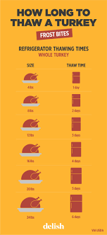 how does it take to thaw a turkey chart tips for thawing
