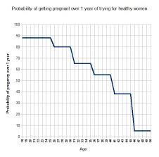 Asian Lady Aging Meme - probability of pregnancy by age gene expression