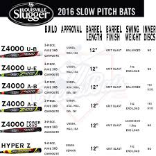 best pitch softball bats 2016 louisville slugger z4000 slowpitch softball bat line up