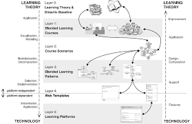 bless blended learning systems structure model the learning