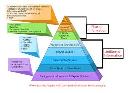 types of studies evidence based medicine research guides at