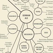 Beer Periodic Table Periodic Table Of Beer Styles 49283b