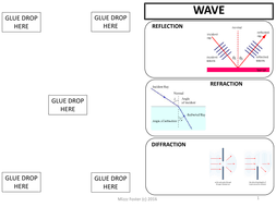 wave characteristics types and interactions graphic organizer