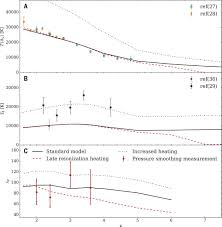 measurement of the small scale structure of the intergalactic