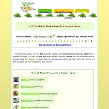 herb chart medicinal herbs chart plants uses pearltrees