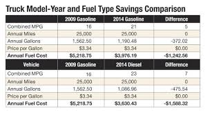 Trucking Expenses Spreadsheet by Determining The Optimal Lifecycle For Truck Fleets Articles