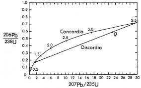How Old is the Earth  Radiometric Dating Talk Origins Figure    U Pb concordia discordia diagram showing the evolution of a system that is     billion years old and underwent episodic lead loss     billion