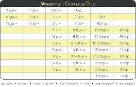 kitchen tip u2014measurement conversion chart diva di cucina
