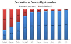 how travellers search for the most popular and less popular