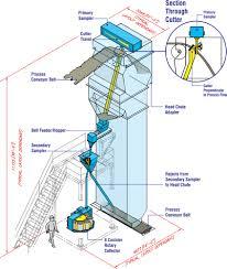 heath u0026 sherwood conveyor belt samplers cross stream sweep and