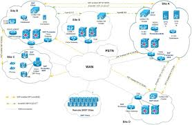 Route Map Cisco by Service Advertisement Framework Support In Unified Communications