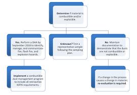 blog fauske and associates llc hazards analysis