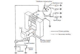 notes on magneto ignition system