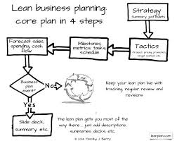 An Overview of Lean Business Planning   Bplans Bplans Blog