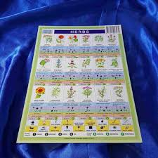 Herbs Chart Inspire Me