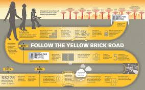 follow the yellow brick road infographics the business times