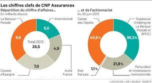 cnp assurances si e social cnp assurances les grands actionnaires vont renégocier leur alliance