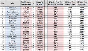 127 Best Texas Dallas Ft North Texas Cities Top 20 Highest Property Tax Burdens Empower