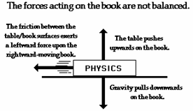 The Book Is On The Table Dynamics Forces And Motion