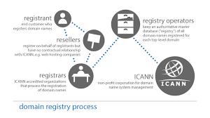 bureau d enregistrement nom de domaine processus d enregistrement des noms de domaine icann whois