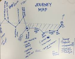 a guide to user journey maps social media today ux pinterest