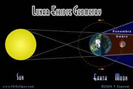 compare and contrast lunar and solar eclipse