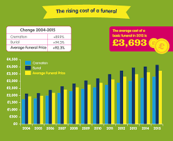 cost for cremation cost of a funeral in uk up 88 in a decade sunlife