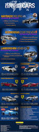mayweather most expensive car the world u0027s most expensive cars infographic