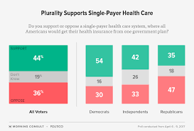 what is single payer healthcare and why is it so popular money