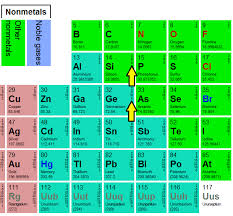 where are semiconductors on the periodic table there are many semiconductor material but why silicon and germanium