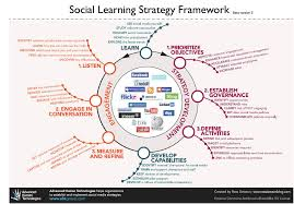 adapting a social learning strategy framework for education