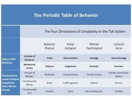 Periodice Table A Periodic Table Of Behavior For Psychology Psychology Today