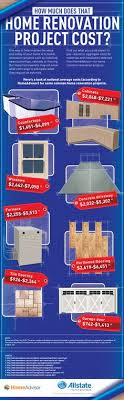 5 home renovation tips from 5 tips for homeowners to increase the value of their home http