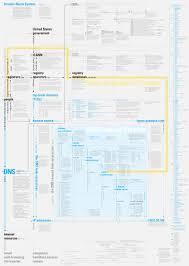 Domain Naming System Dns Tech by Ddo Concept Map Dns Jpg
