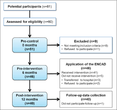 effects of the evidence based nursing care algorithm of dysphagia