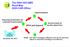 iso map iso qms doh car