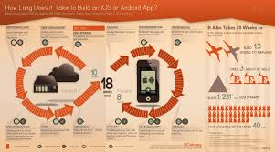 how long does it take to build a mobile app enterprise mobile