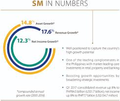 sm investments corporation positioned for more growth sm
