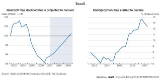 irish economy 2015 2014 facts innovation news brazil economic forecast summary november 2017 oecd