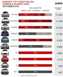 lexus uk sales figures the alfa giulia is already in europe u0027s top 10 premium midsize cars