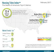 housing trends 2017 housing tides index february 2017 market health decreases in 30