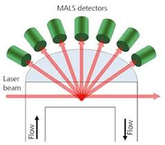 What Is Mals Malls Multiangle Light Scattering For Sec