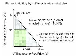 market sizing when multiplying by half is indeed the right answer