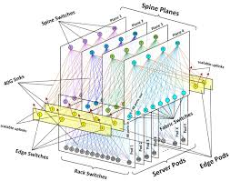 Home Network Design Switch Data Network Architecture Nice Home Design Lovely To Data Network