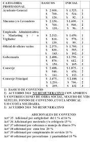 escala salarial vidrio 2016 sindicato de gastronómicos escala salarial info intersindical