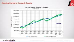 housing trends 2017 2017 outlooks for housing and remodeling hanley wood economics